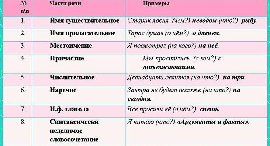 Второстепенные члены предложения. Дополнения