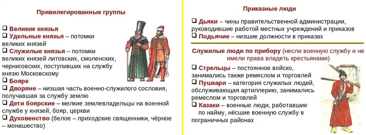 Категории населения в 15-16 веках 1