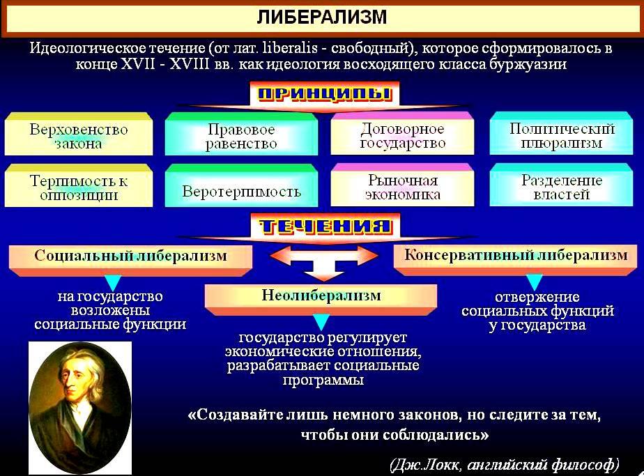Политическое развитие стран Запада в XIX в. Либерализм