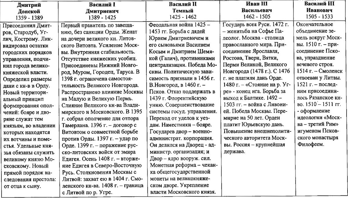московские князья собиратели земель русских