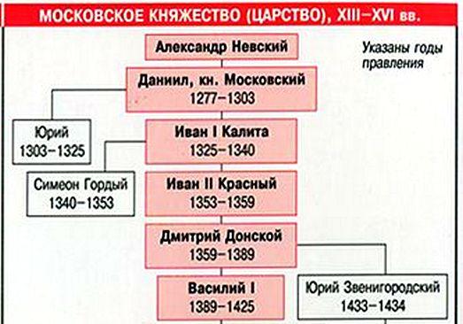 московские князья Иван Калита