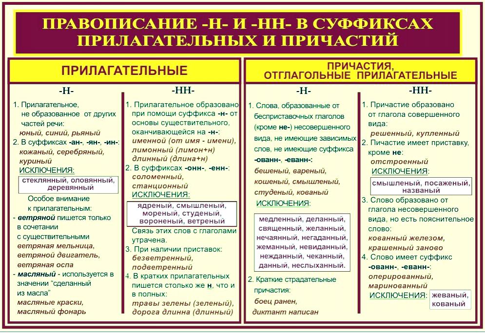 правописание Н и НН в суффиксах