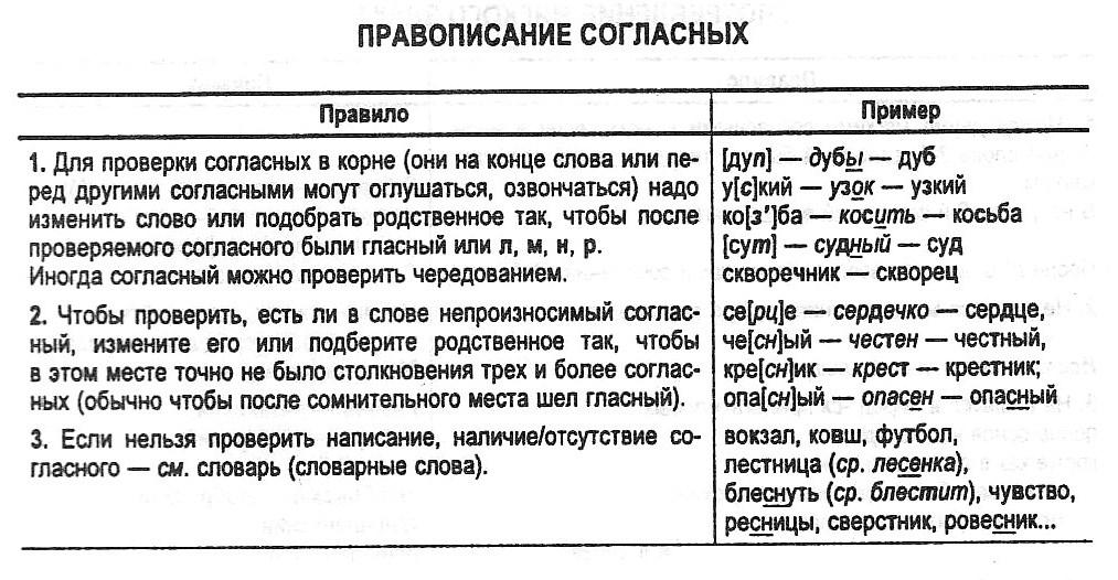 Правописание согласных  Общие правила