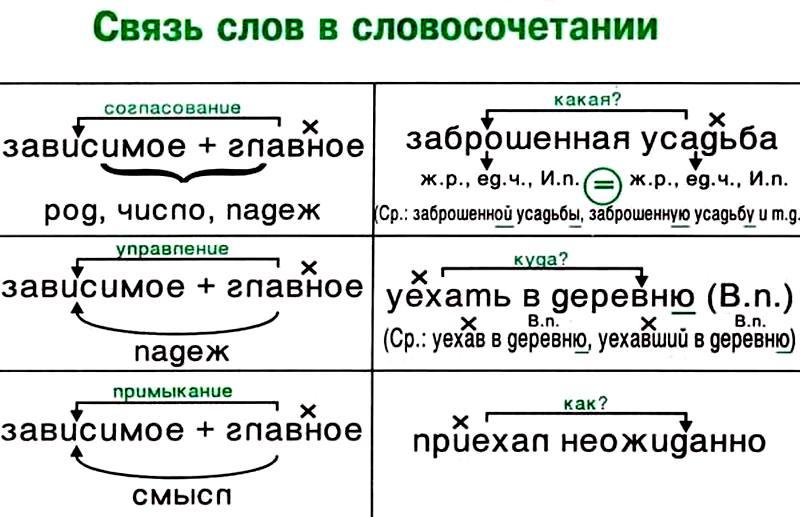 связь слов в словосочетании