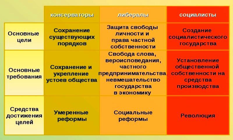 Политическое развитие стран Запада в XIX в. Три течения