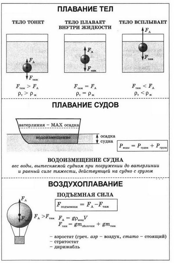 плавание тел