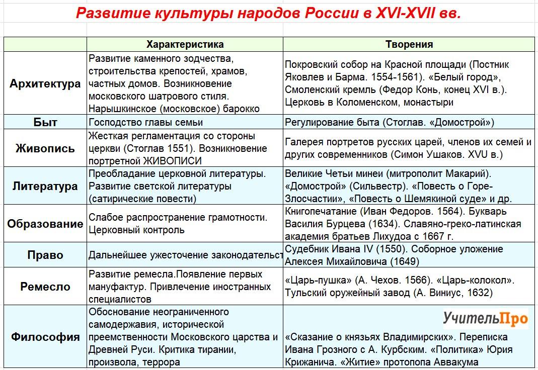 Развитие культуры народов России в XVI-XVII вв.