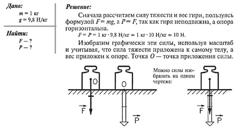 Сила тяжести решение задач старинные задачи по математике с решением