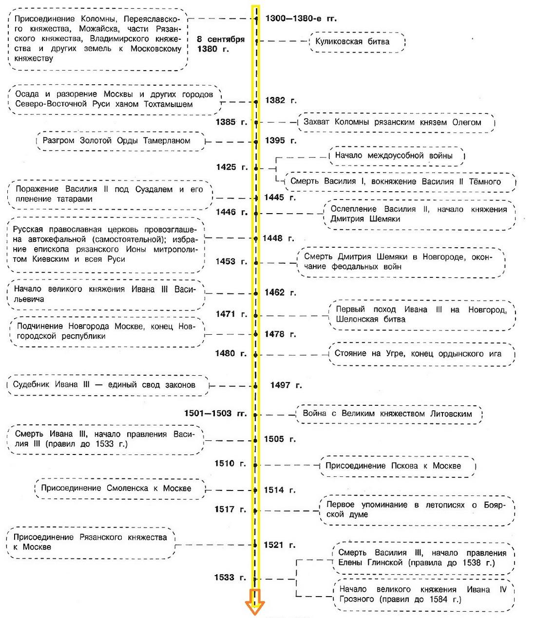 Москва - центр объединения русских земель