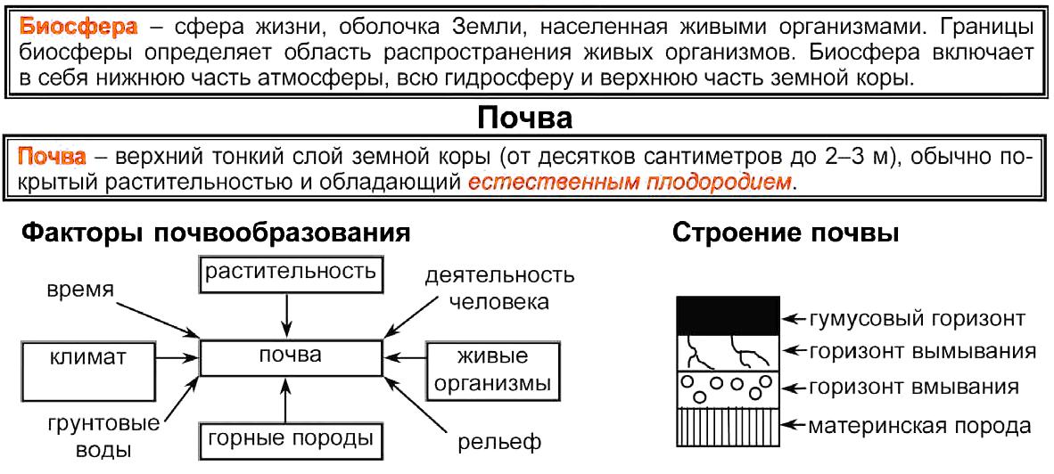 биосфера таблица