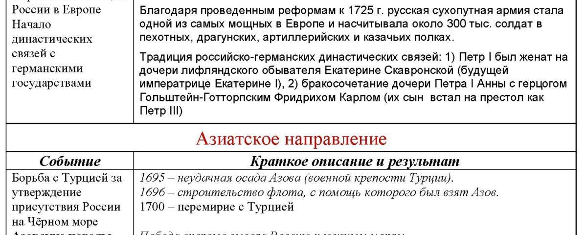 Доклад на тему внешняя политика при петре 1 3907