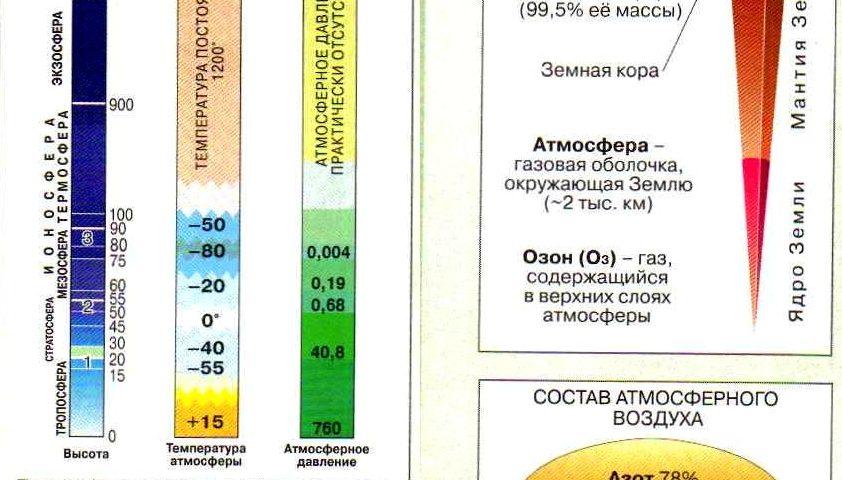 Атмосфера. Изменение температуры и давления