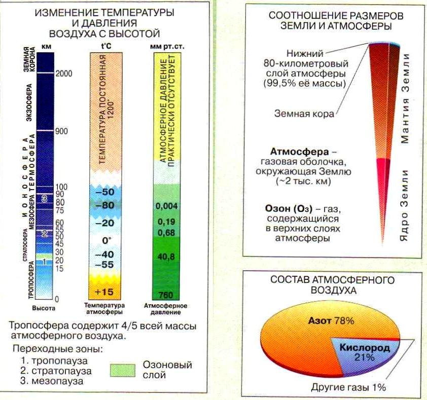 изменение температуры и давления