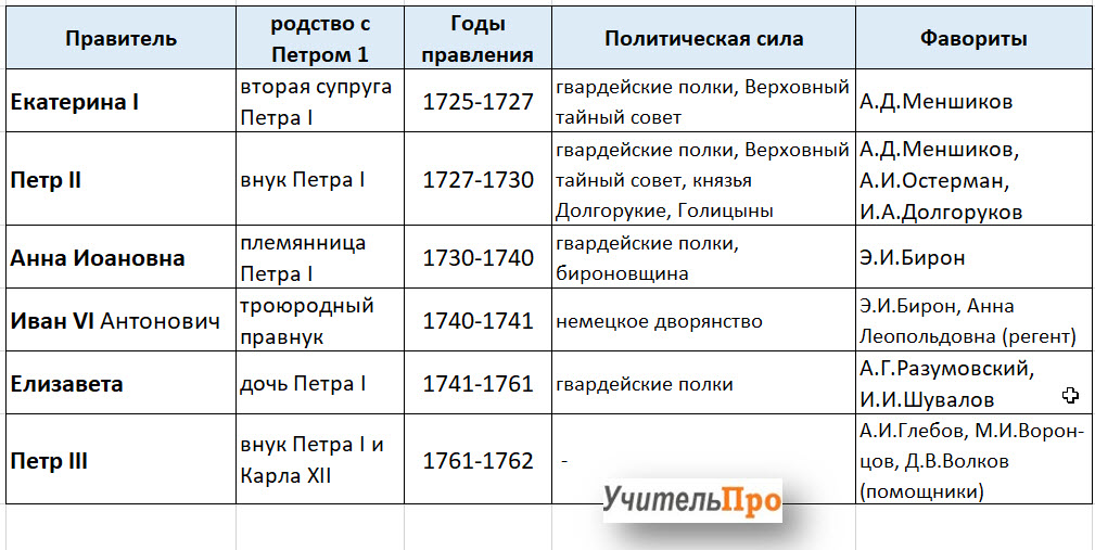 Таблица Дворцовые перевороты