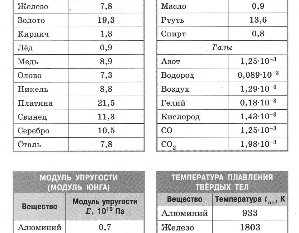 Таблицы плотности, упругости, плавления