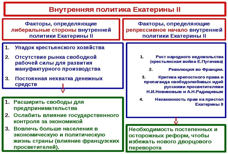 внутренняя политика Екатерины 2