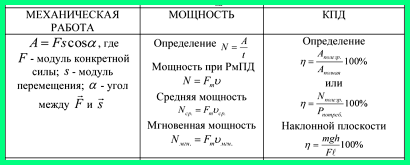 Задачи на КПД простых механизмов