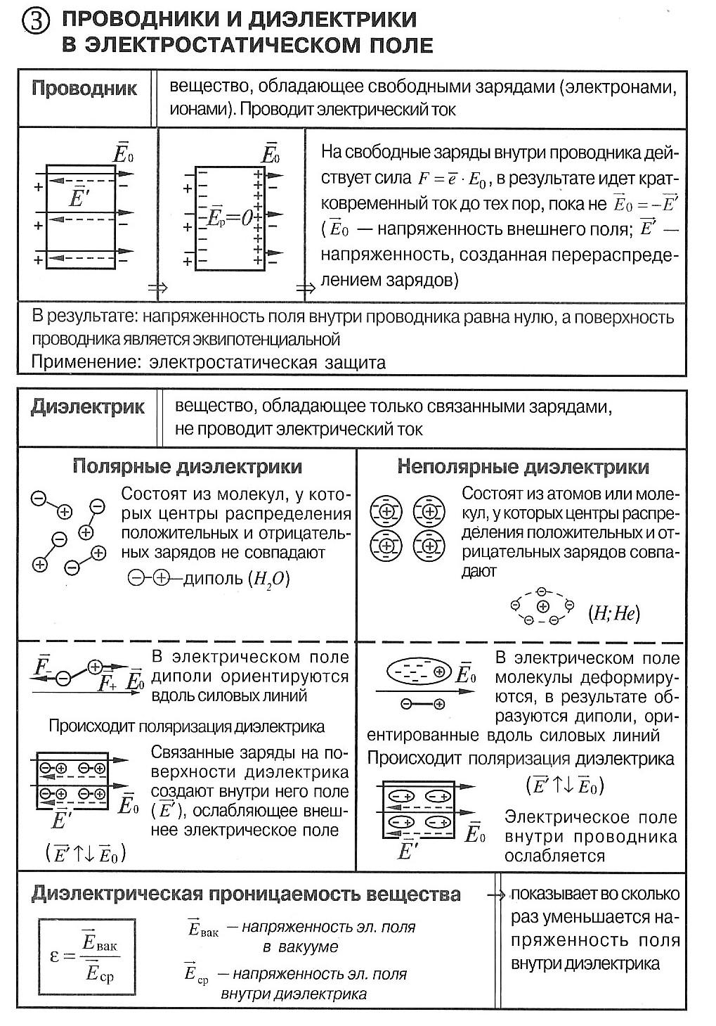 Задачи по физике раздела электростатика с решениями задачи на изопроцессы с решением