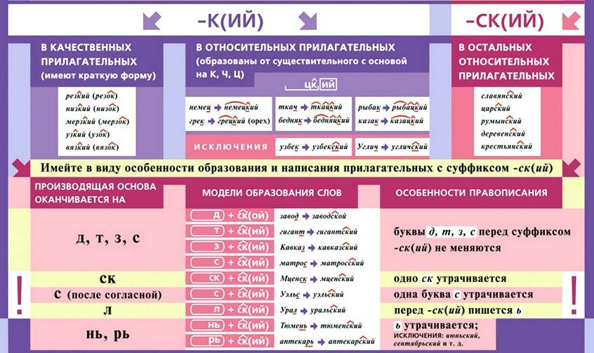 Правописание К/СК и КИЙ/СКИЙ в прилагательных