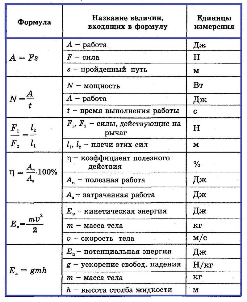 Физика 7 формулы стр 2