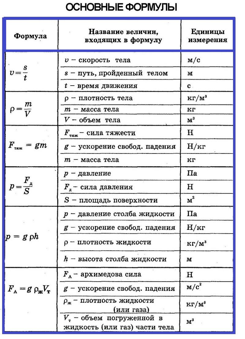 Физика 7: все формулы стр 1