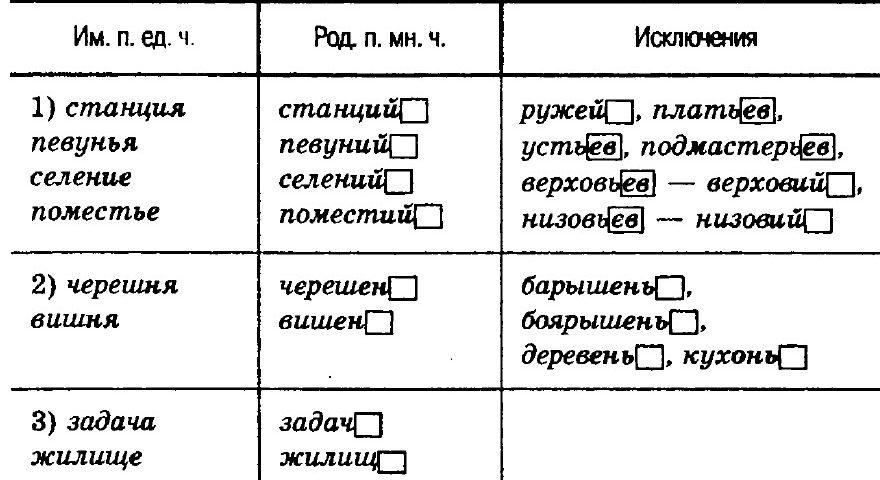 правописание существительных