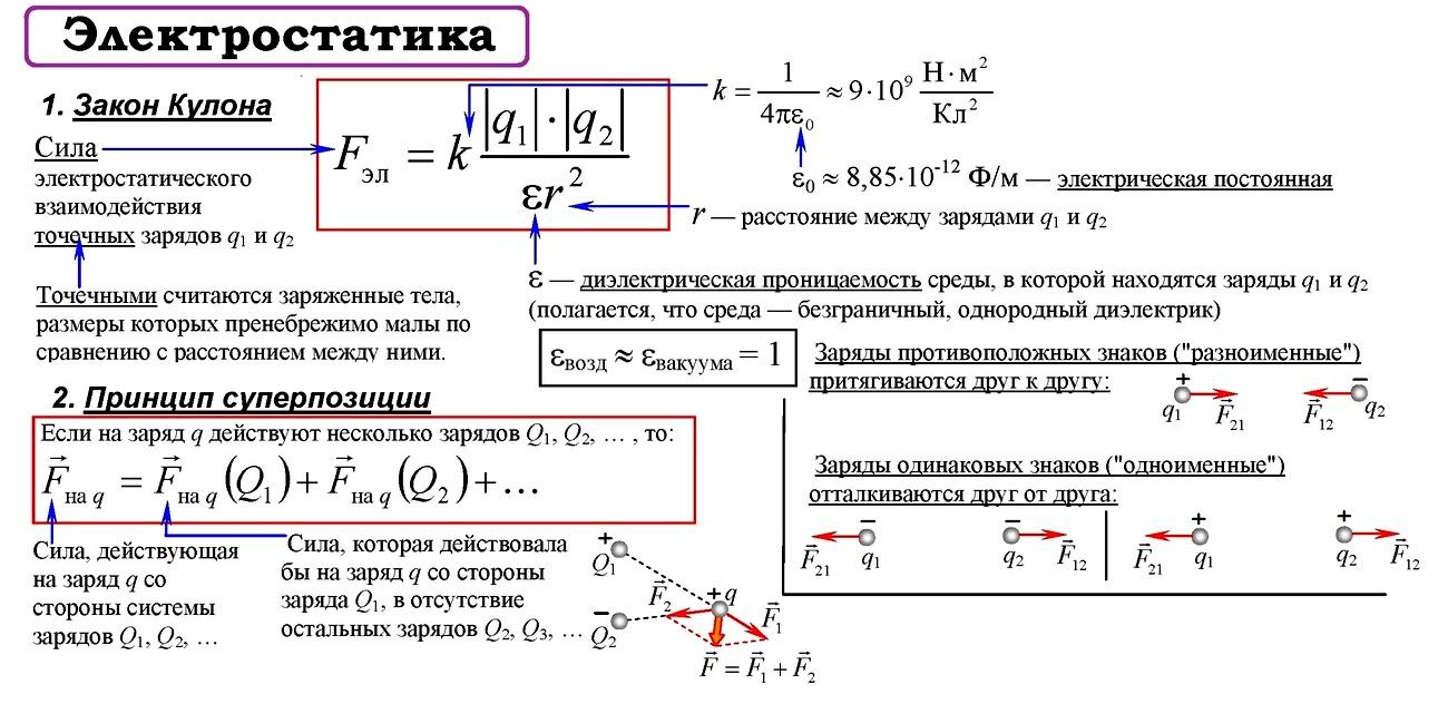 Задачи по физике раздела электростатика с решениями метод областей в решении задач с параметрами