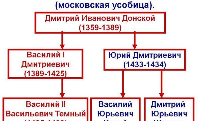 Феодальная война 15 века