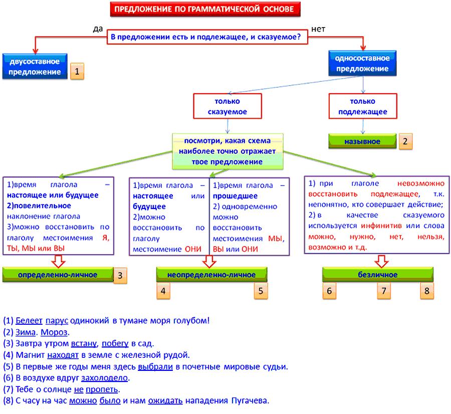 алгоритм определения предложения