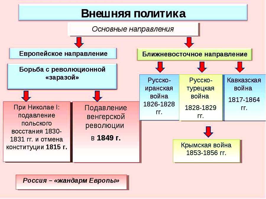 Николай I Внешняя политика