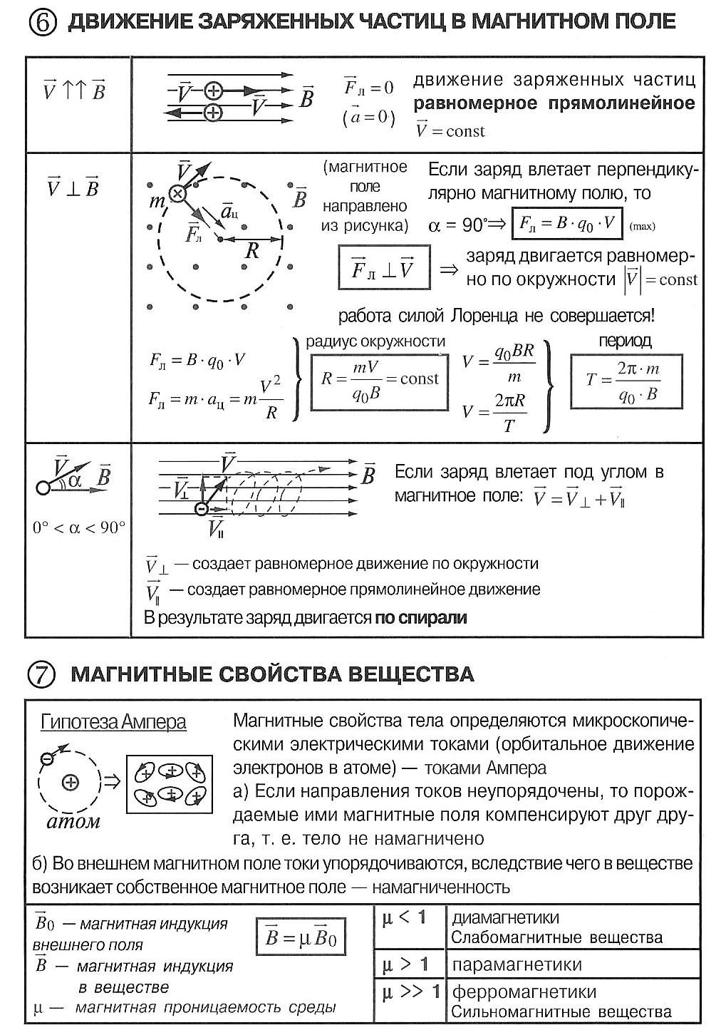 движение заряженных частиц в магнитном поле