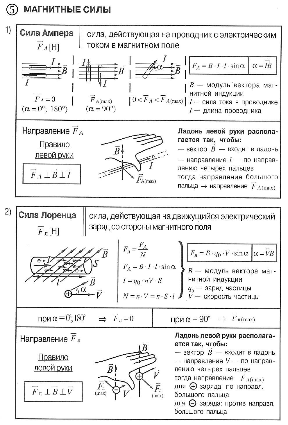 магнитные силы