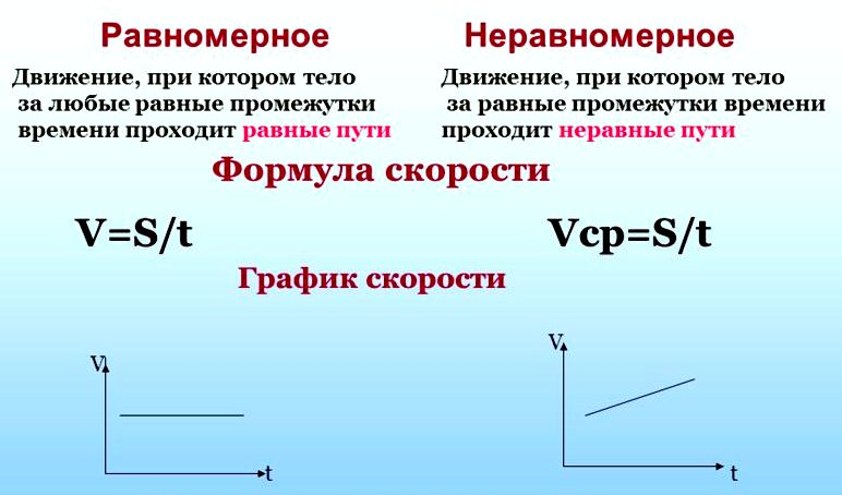 Физика средняя скорость движения решение задач решение задач на ионное произведение воды