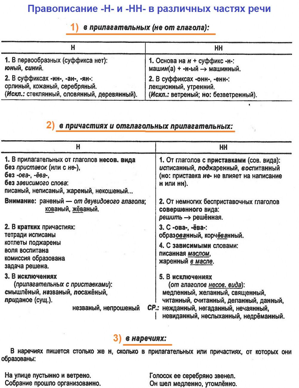 """""""Правописание -Н- и -НН- в различных частях речи"""" 1"""