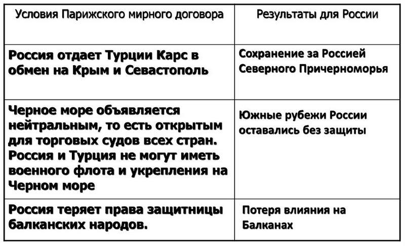 Присоединение Кавказа. Крымская война
