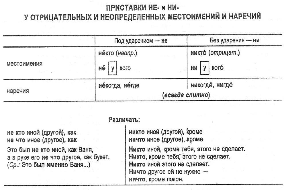 Правописание отрицательных местоимений и наречий