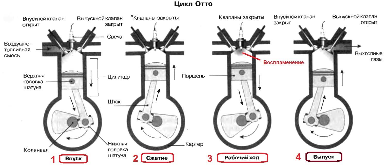 цикл отто двс