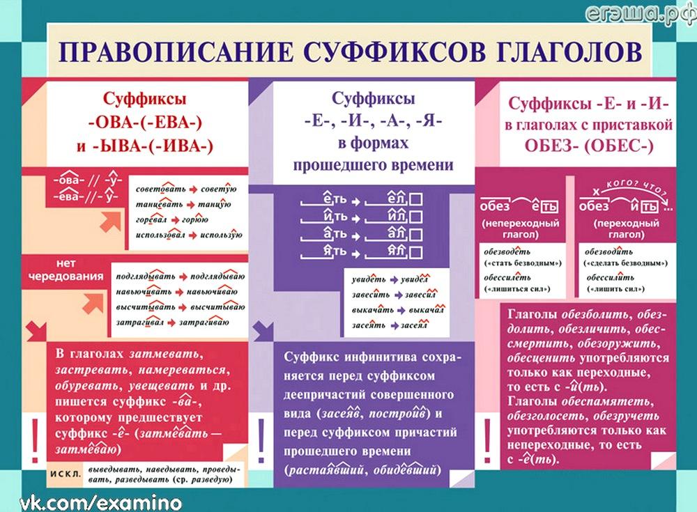 Правописание суффиксов различных ... глаголов