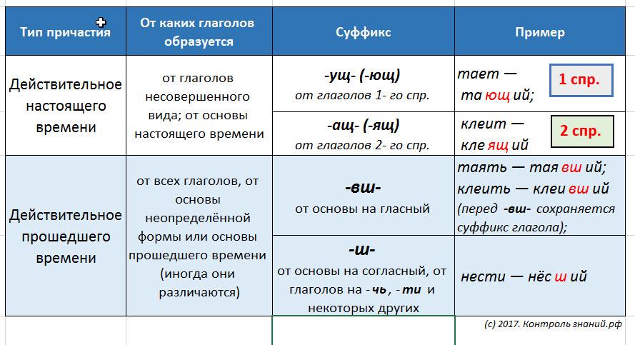 Правописание суффиксов причастий действительных