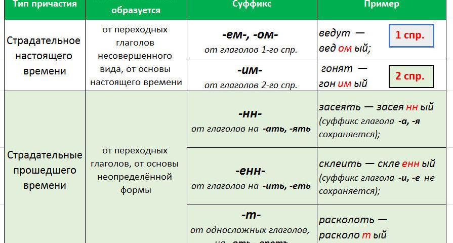 Правописание суффиксов причастий Страдательных