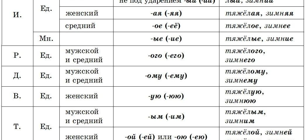 Правописание падежных и родовых окончаний у прилагательных