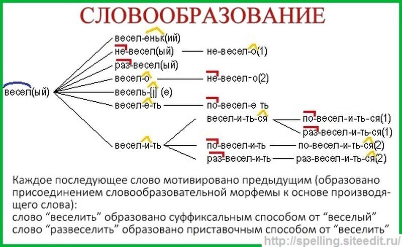 Словообразовательный анализ