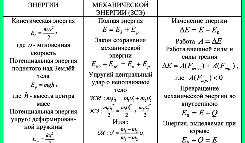 Решение задач по физике механическая энергия задачи на паскале с решением 8 класс