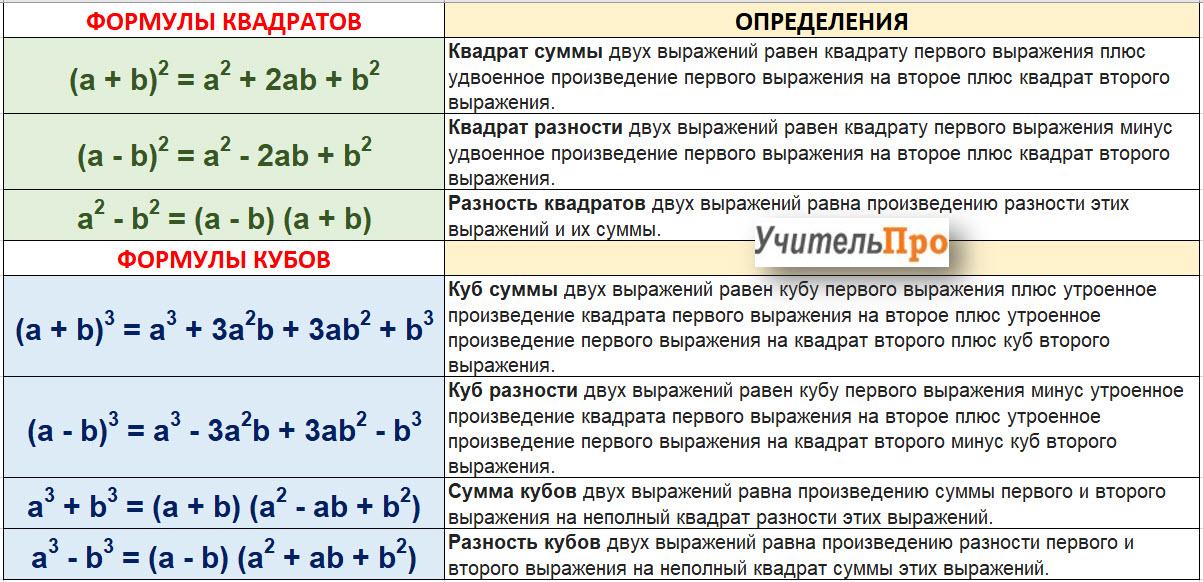 Определения и формулы сокращенного умножения. Таблица, схема, кратко