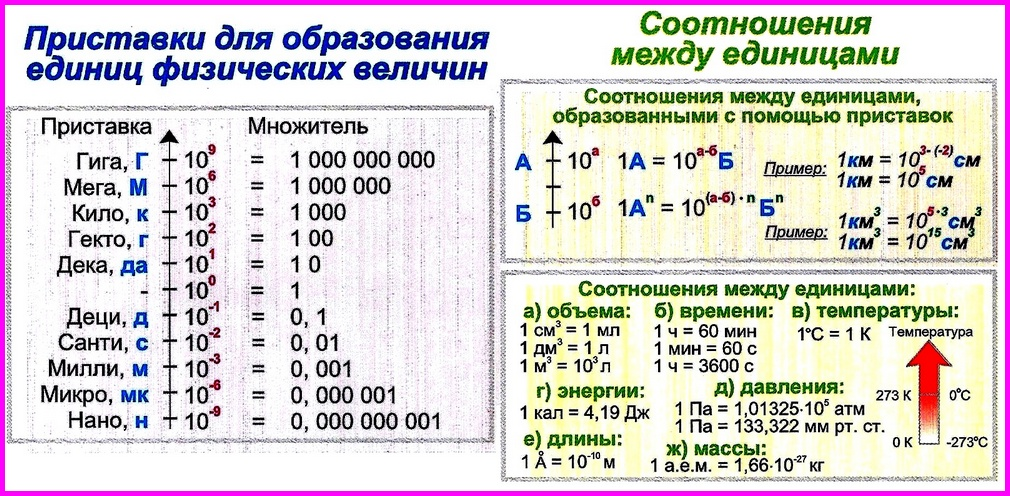 Приставки и соотношения единиц измерения
