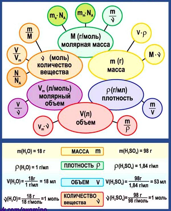 Химия 8 класс. Все формулы