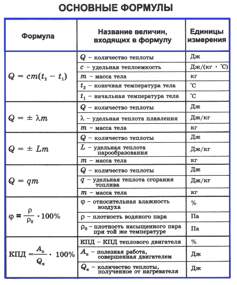 Физика 8 формулы 1