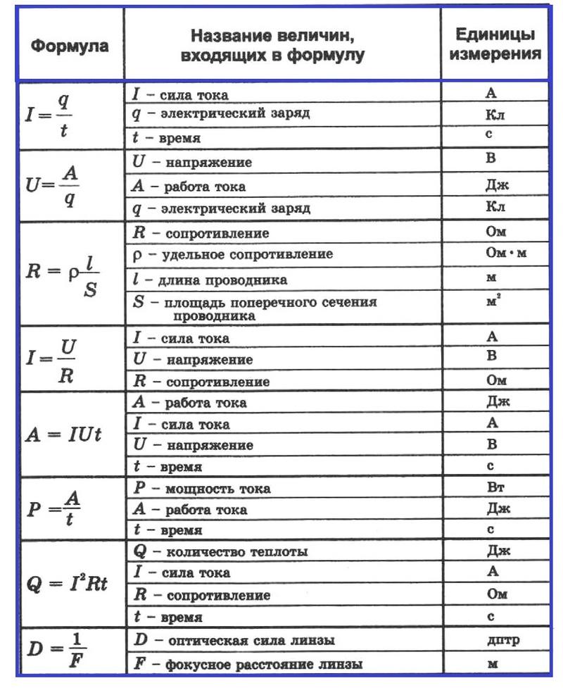 Физика 8: все формулы 2