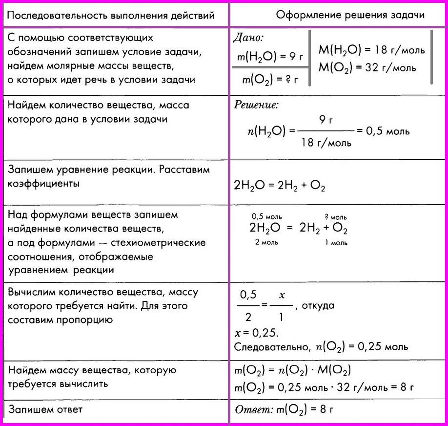 Решение и задача по химии составь задачи и реши их