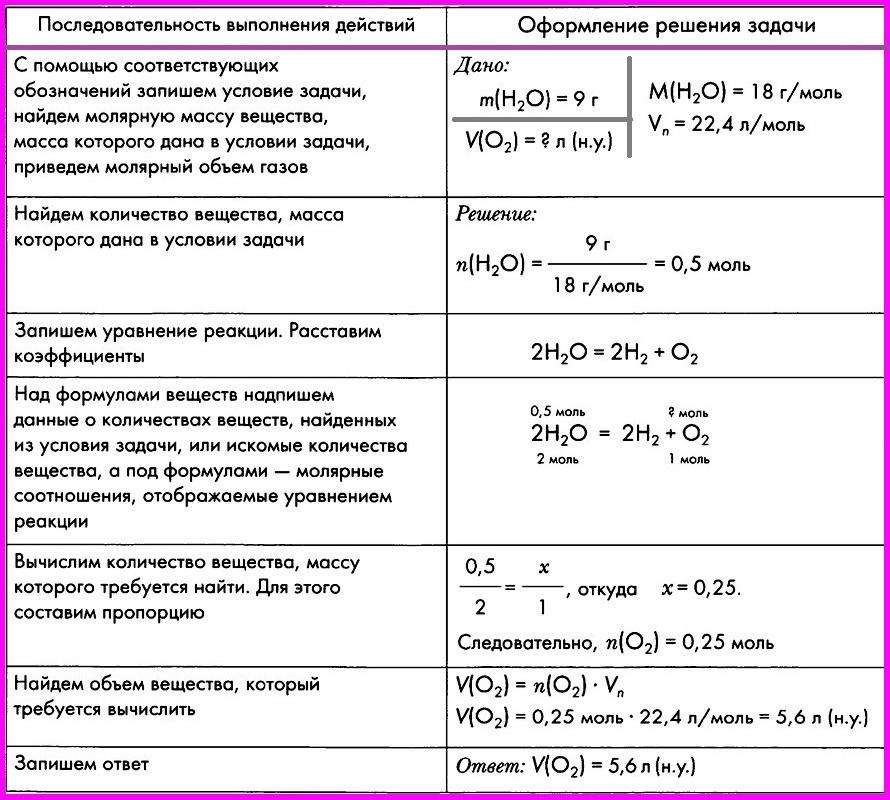 Решение и задача по химии решение задач егэ по математике уровень